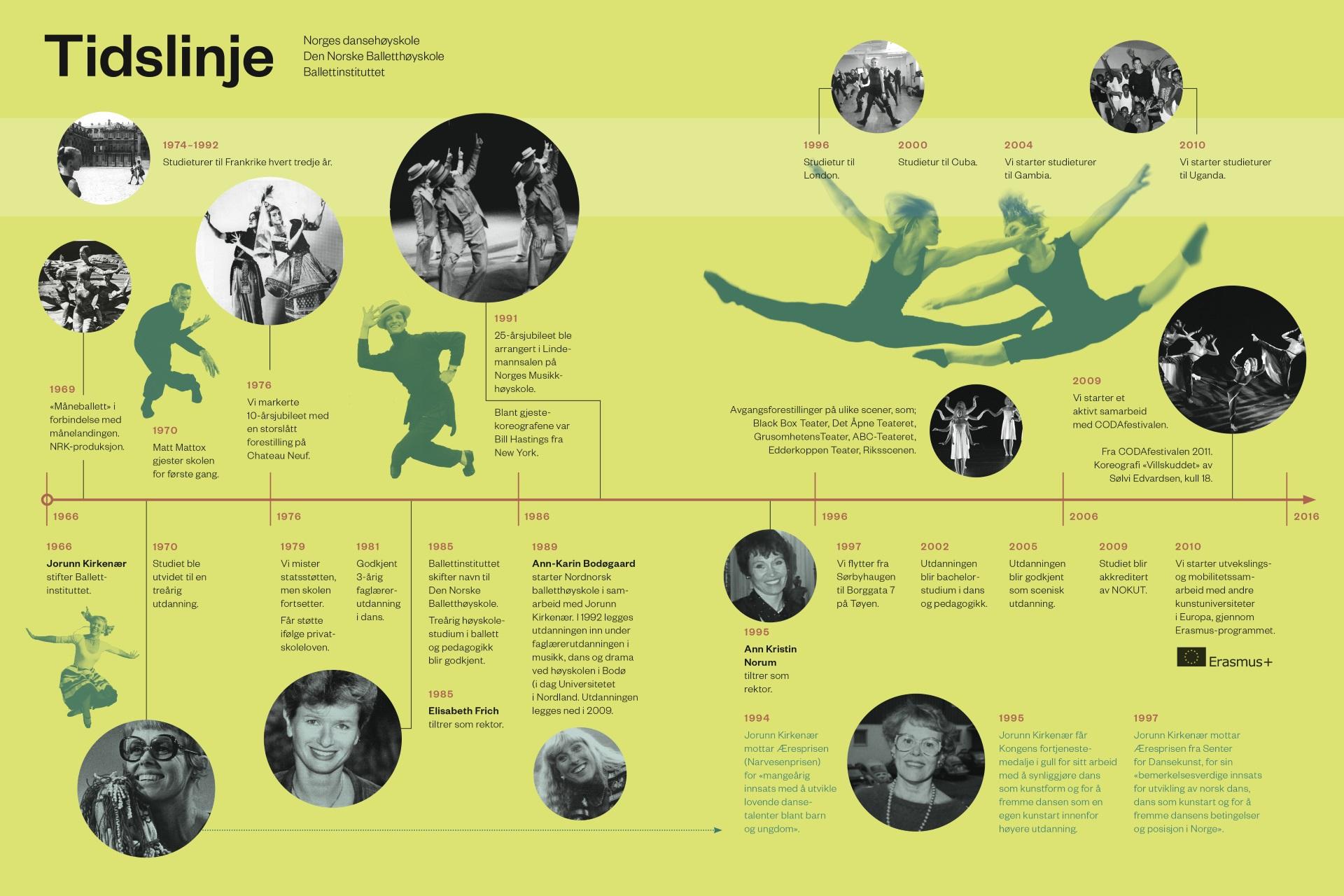 Tidslinje - Norges dansehøyskole